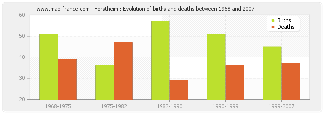 Forstheim : Evolution of births and deaths between 1968 and 2007
