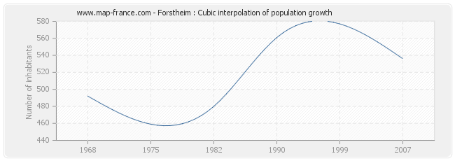 Forstheim : Cubic interpolation of population growth