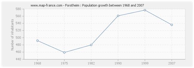 Population Forstheim