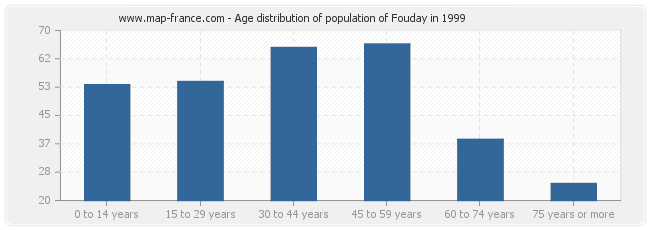 Age distribution of population of Fouday in 1999