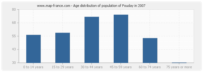 Age distribution of population of Fouday in 2007