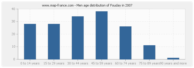 Men age distribution of Fouday in 2007