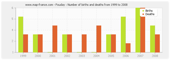 Fouday : Number of births and deaths from 1999 to 2008