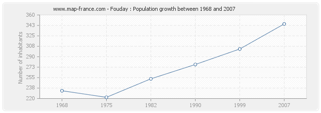 Population Fouday