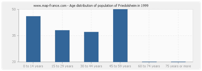 Age distribution of population of Friedolsheim in 1999