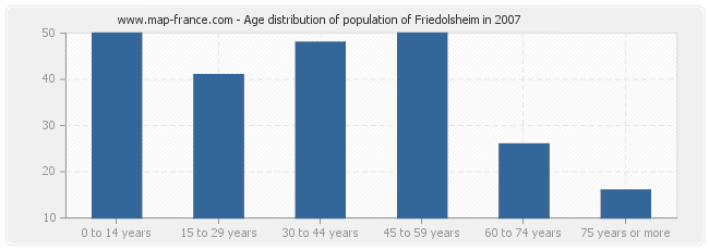 Age distribution of population of Friedolsheim in 2007