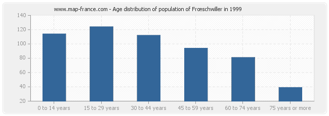 Age distribution of population of Frœschwiller in 1999