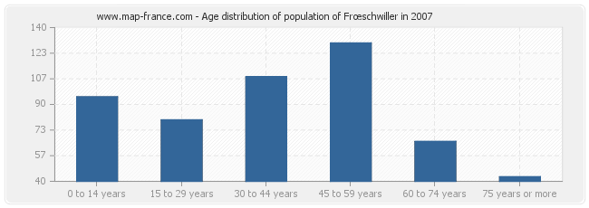 Age distribution of population of Frœschwiller in 2007
