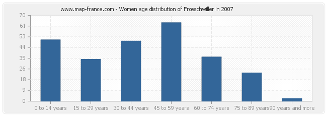 Women age distribution of Frœschwiller in 2007