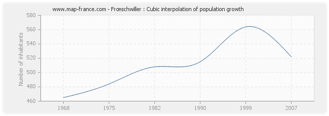Frœschwiller : Cubic interpolation of population growth
