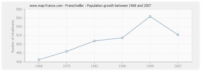 Population Frœschwiller