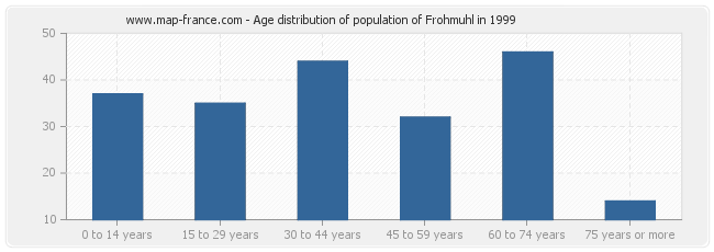 Age distribution of population of Frohmuhl in 1999