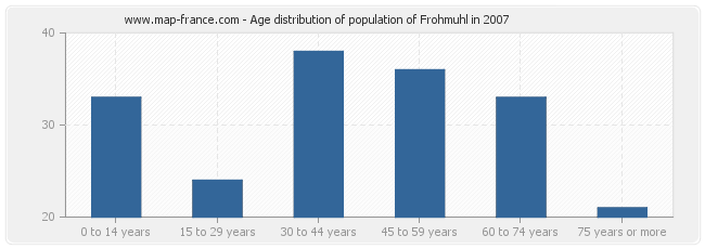 Age distribution of population of Frohmuhl in 2007