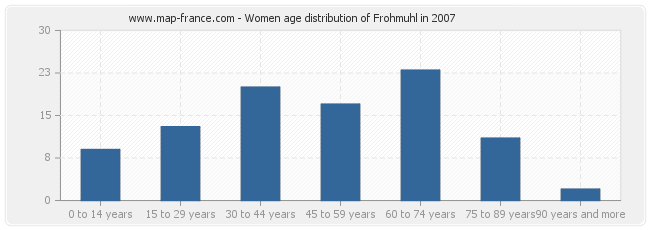 Women age distribution of Frohmuhl in 2007