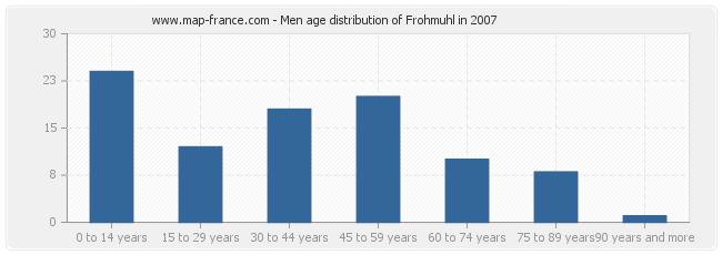 Men age distribution of Frohmuhl in 2007
