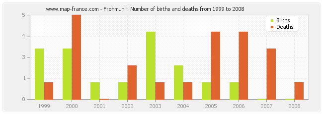Frohmuhl : Number of births and deaths from 1999 to 2008