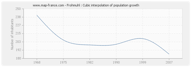 Frohmuhl : Cubic interpolation of population growth
