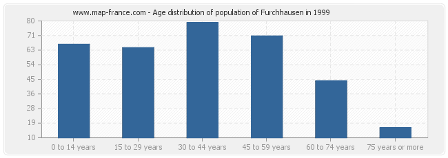 Age distribution of population of Furchhausen in 1999