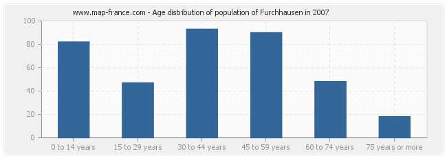 Age distribution of population of Furchhausen in 2007
