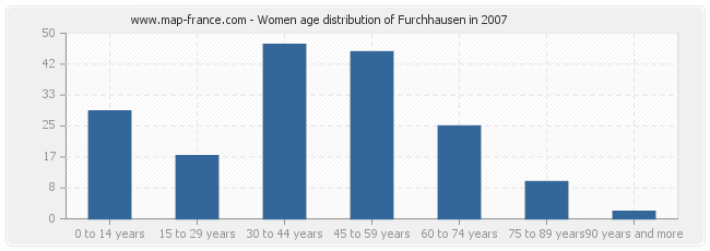 Women age distribution of Furchhausen in 2007