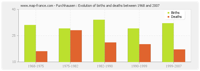 Furchhausen : Evolution of births and deaths between 1968 and 2007