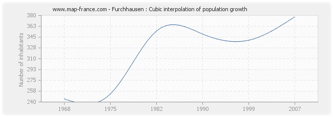 Furchhausen : Cubic interpolation of population growth