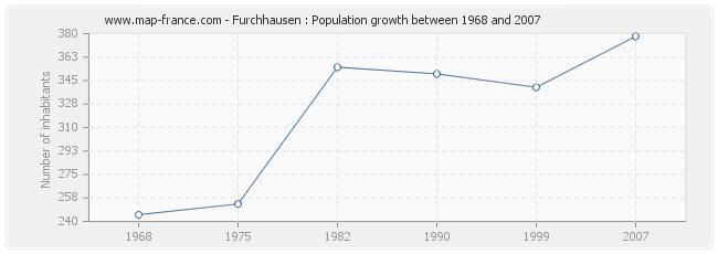 Population Furchhausen