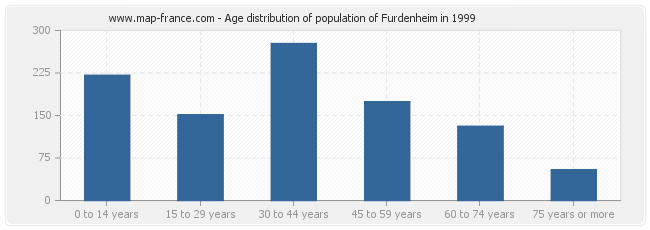 Age distribution of population of Furdenheim in 1999