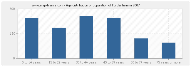 Age distribution of population of Furdenheim in 2007