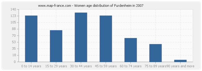Women age distribution of Furdenheim in 2007