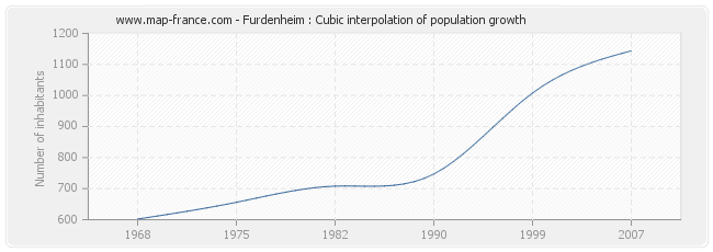 Furdenheim : Cubic interpolation of population growth