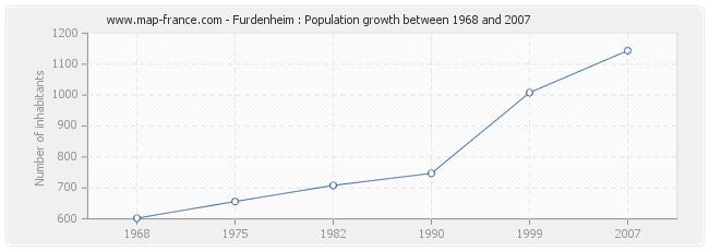 Population Furdenheim