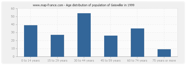 Age distribution of population of Geiswiller in 1999
