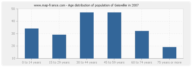 Age distribution of population of Geiswiller in 2007