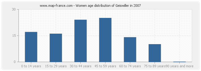 Women age distribution of Geiswiller in 2007