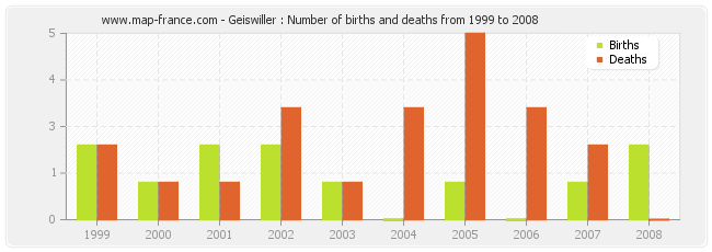Geiswiller : Number of births and deaths from 1999 to 2008
