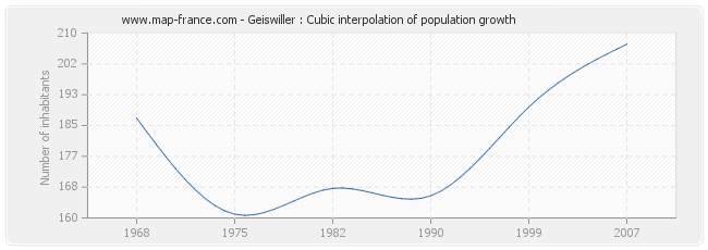 Geiswiller : Cubic interpolation of population growth