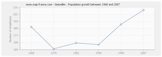 Population Geiswiller