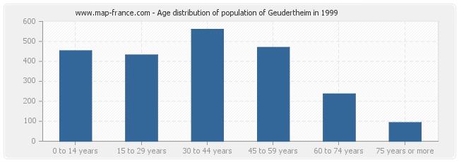 Age distribution of population of Geudertheim in 1999