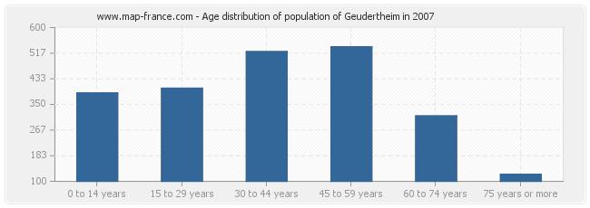 Age distribution of population of Geudertheim in 2007