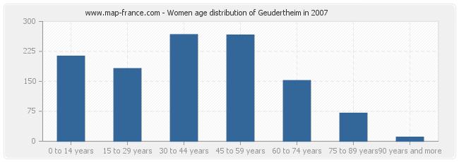 Women age distribution of Geudertheim in 2007