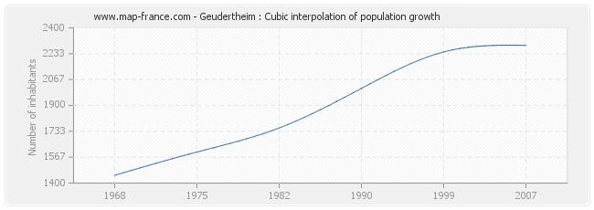 Geudertheim : Cubic interpolation of population growth