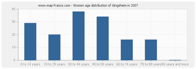 Women age distribution of Gingsheim in 2007