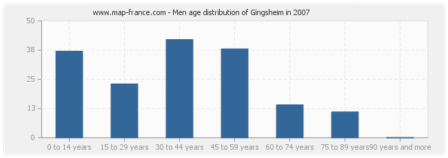 Men age distribution of Gingsheim in 2007