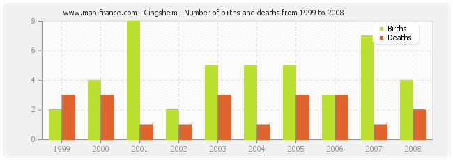 Gingsheim : Number of births and deaths from 1999 to 2008