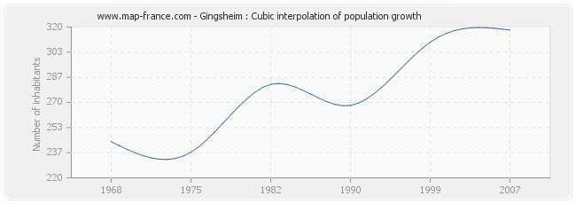 Gingsheim : Cubic interpolation of population growth