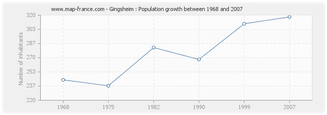Population Gingsheim