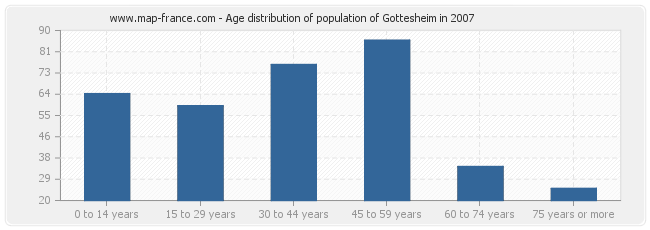 Age distribution of population of Gottesheim in 2007