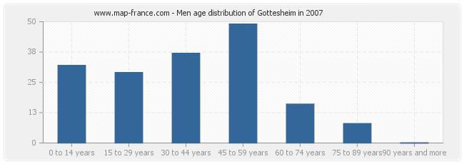 Men age distribution of Gottesheim in 2007