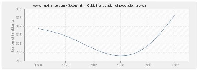 Gottesheim : Cubic interpolation of population growth
